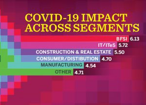 COVID-19 impact on India | Multiple sectors affected in six months of lockdown